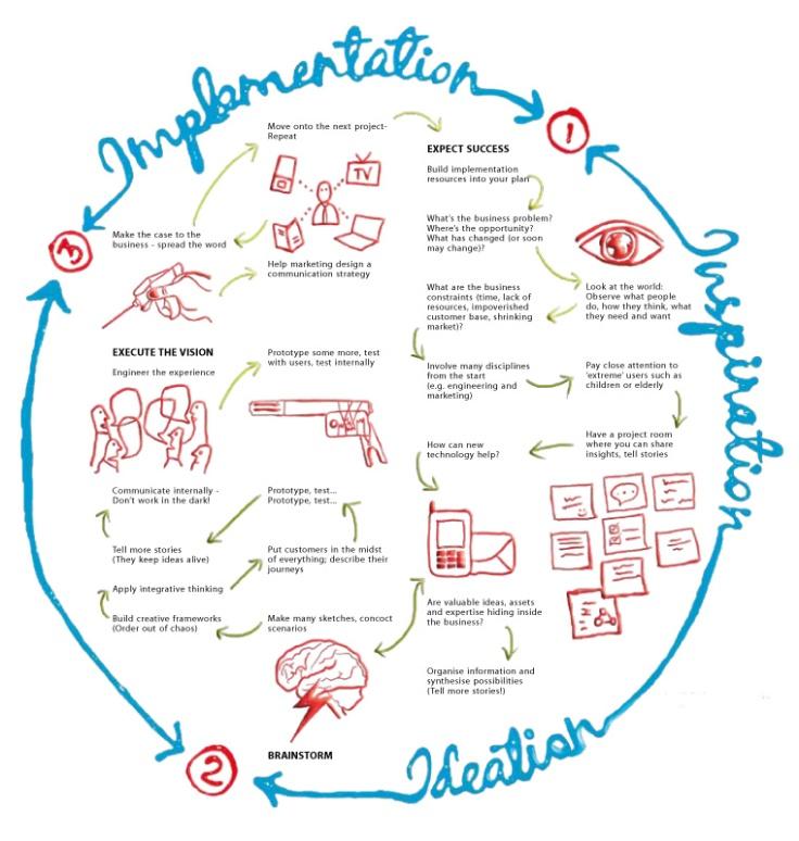design-thinking-scheme